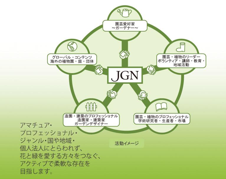 ジャパン・ガーデナーズ・ネットワーク(JGN)はアマチュア・プロフェッショナル・ジャンル・国や地域・個人法人にとらわれず、花と緑を愛する方々をつなぐ、アクティブで柔軟な存在を目指します。