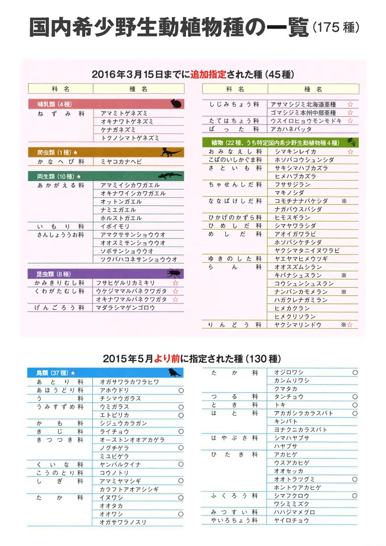 Gadenet(ガデネット)日本国内の希少野生動植物種について