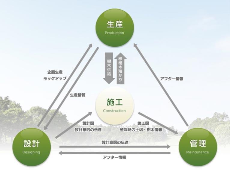 内山緑地建設株式会社 紹介ページ 内山グループの考え方